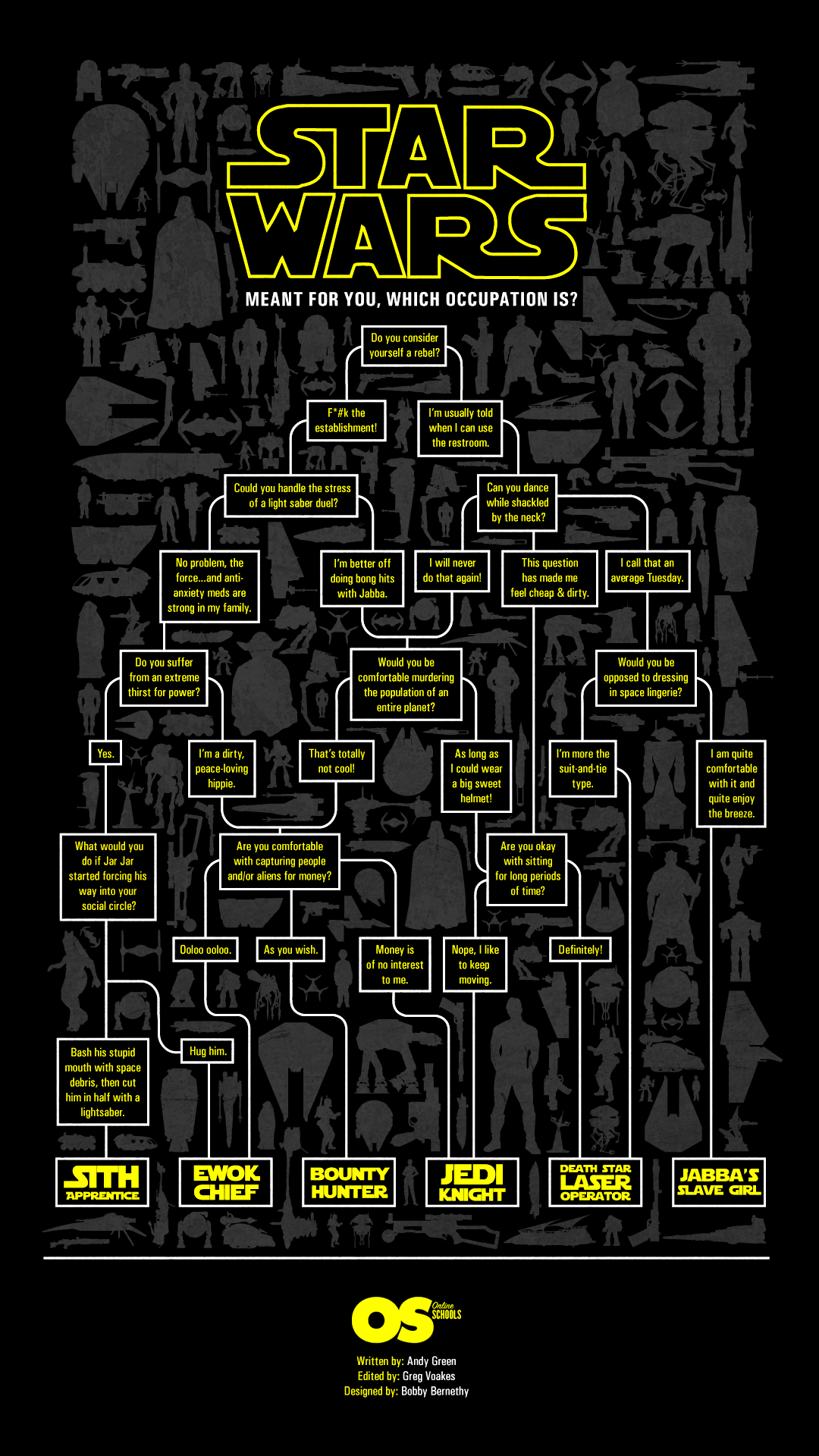 Star Wars Profession Flow Chart